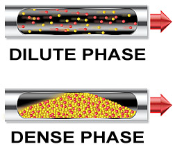 dense phase - dilute phase conveying